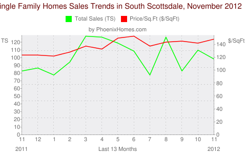 Single Family Homes Sales Trends in South Scottsdale, November 2012