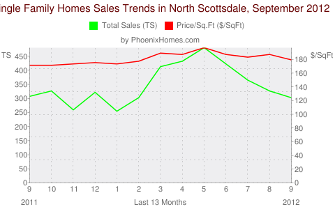 Single Family Homes Sales Trends in North Scottsdale, September 2012