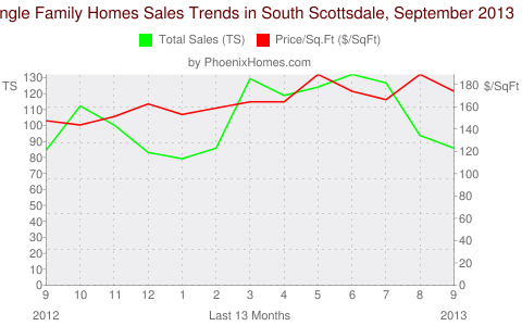 Single Family Homes Sales Trends in South Scottsdale, September 2013