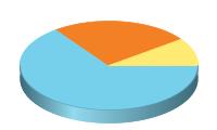 Chart?chd=t:65,25,10&chs=200x120&cht=p3&chco=76d0eb,f48026,ffeb73
