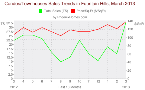 Condos/Townhouses Sales Trends in Fountain Hills, March 2013