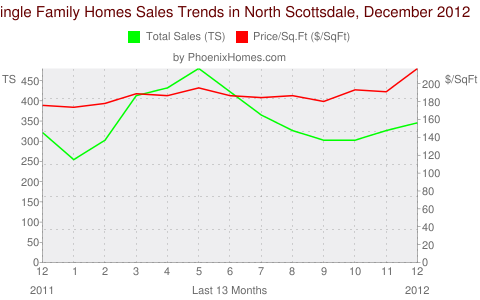 Single Family Homes Sales Trends in North Scottsdale, December 2012
