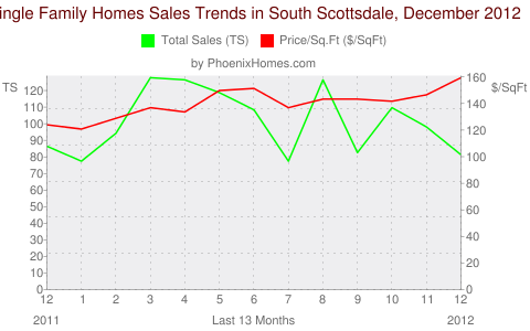 Single Family Homes Sales Trends in South Scottsdale, December 2012