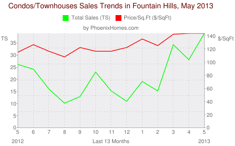 Condos/Townhouses Sales Trends in Fountain Hills, May 2013