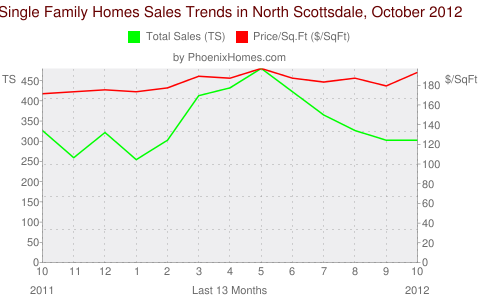 Single Family Homes Sales Trends in North Scottsdale, October 2012