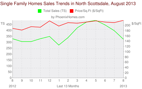 Single Family Homes Sales Trends in North Scottsdale, August 2013