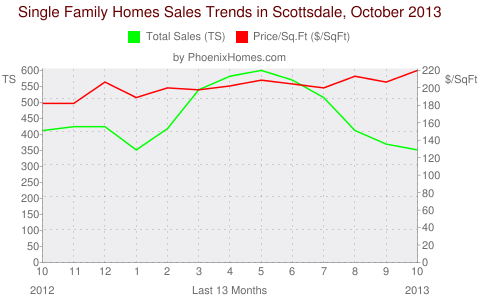 Single Family Homes Sales Trends in Scottsdale, October 2013