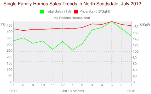 Single Family Homes Sales Trends in North Scottsdale, July 2012