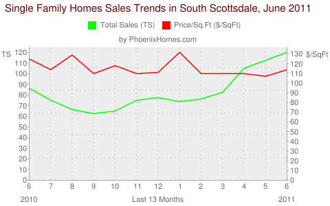 Single Family Homes Sales Trends in South Scottsdale, June 2011