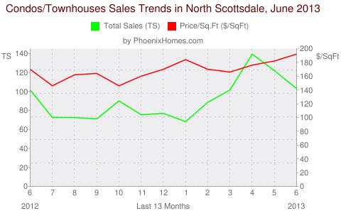 Condos/Townhouses Sales Trends in North Scottsdale, June 2013