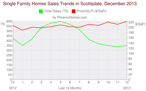 Single Family Homes Sales Trends in Scottsdale, December 2013