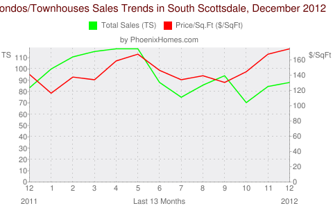 Condos/Townhouses Sales Trends in South Scottsdale, December 2012