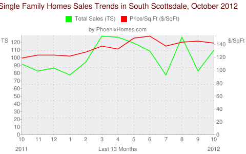 Single Family Homes Sales Trends in South Scottsdale, October 2012