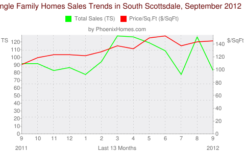Single Family Homes Sales Trends in South Scottsdale, September 2012