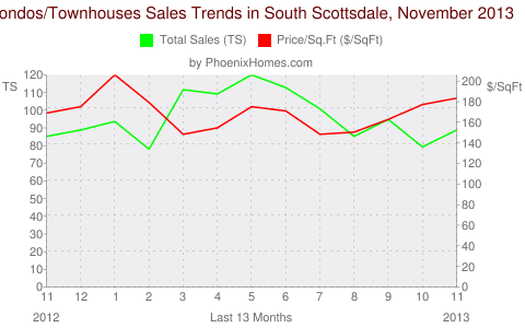 Condos/Townhouses Sales Trends in South Scottsdale, November 2013