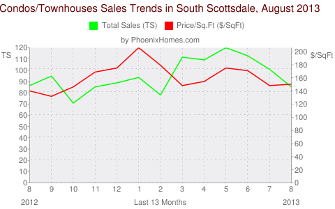 Condos/Townhouses Sales Trends in South Scottsdale, August 2013