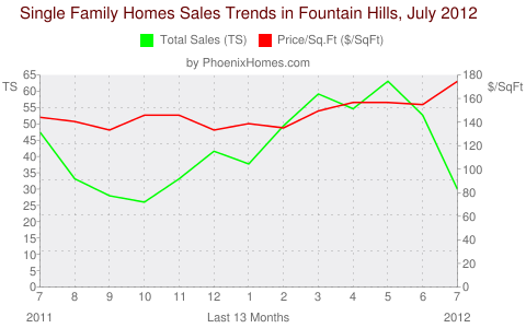 Single Family Homes Sales Trends in Fountain Hills, July 2012