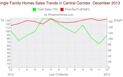 Single Family Homes Sales Trends in Central Corridor, December 2013