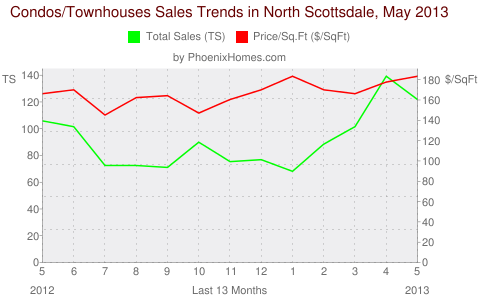 Condos/Townhouses Sales Trends in North Scottsdale, May 2013
