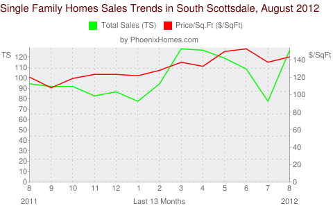 Single Family Homes Sales Trends in South Scottsdale, August 2012