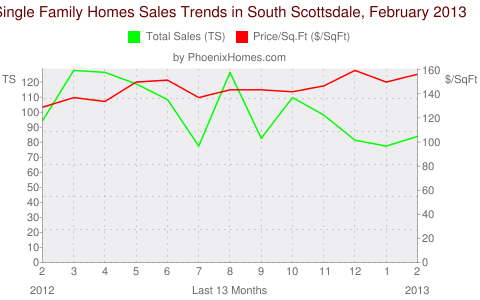 Single Family Homes Sales Trends in South Scottsdale, February 2013