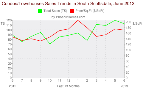 Condos/Townhouses Sales Trends in South Scottsdale, June 2013