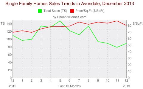 Single Family Homes Sales Trends in Avondale, December 2013