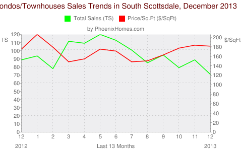 Condos/Townhouses Sales Trends in South Scottsdale, December 2013