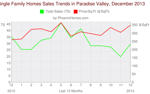 Single Family Homes Sales Trends in Paradise Valley, December 2013