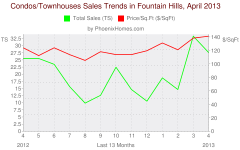 Condos/Townhouses Sales Trends in Fountain Hills, April 2013