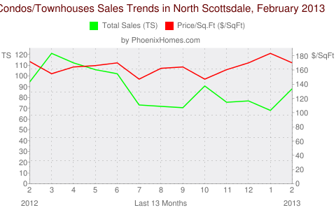 Condos/Townhouses Sales Trends in North Scottsdale, February 2013
