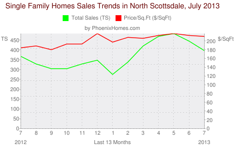 Single Family Homes Sales Trends in North Scottsdale, July 2013