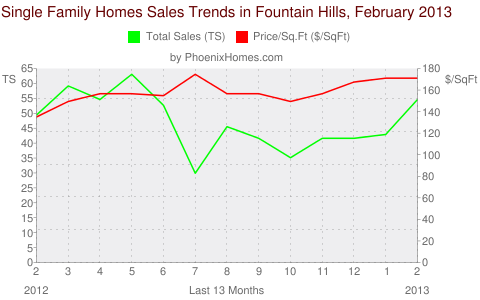 Single Family Homes Sales Trends in Fountain Hills, February 2013