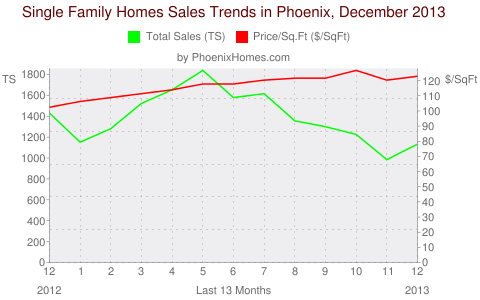 Single Family Homes Sales Trends in Phoenix, December 2013