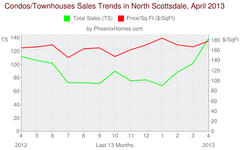 Condos/Townhouses Sales Trends in North Scottsdale, April 2013