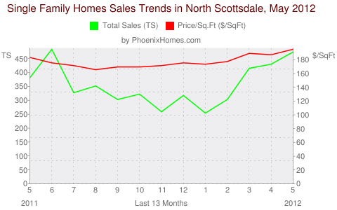 Single Family Homes Sales Trends in North Scottsdale, May 2012