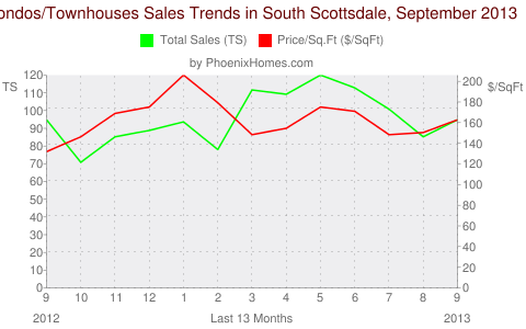 Condos/Townhouses Sales Trends in South Scottsdale, September 2013