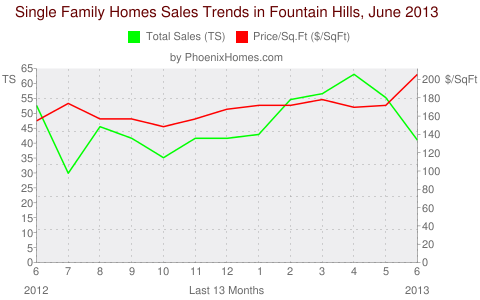 Single Family Homes Sales Trends in Fountain Hills, June 2013