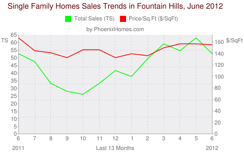 Single Family Homes Sales Trends in Fountain Hills, June 2012