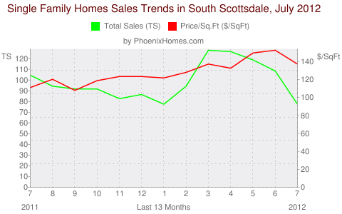 Single Family Homes Sales Trends in South Scottsdale, July 2012