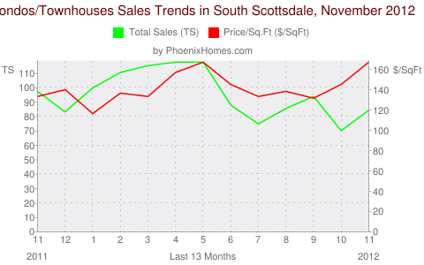 Condos/Townhouses Sales Trends in South Scottsdale, November 2012