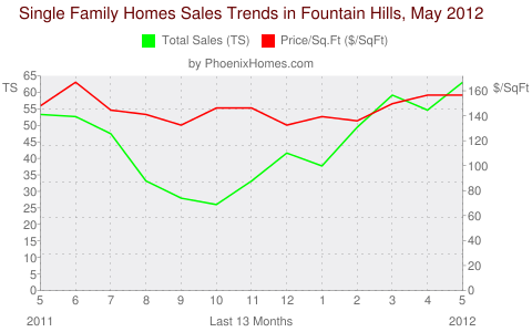 Single Family Homes Sales Trends in Fountain Hills, May 2012