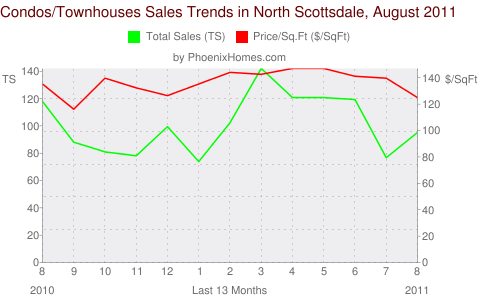 Condos/Townhouses Sales Trends in North Scottsdale, August 2011