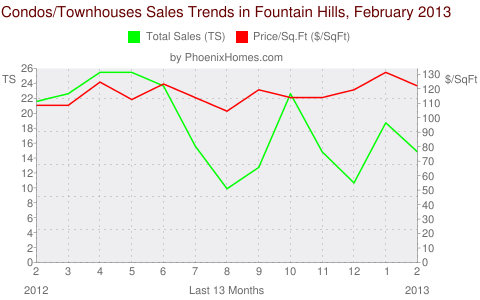 Condos/Townhouses Sales Trends in Fountain Hills, February 2013
