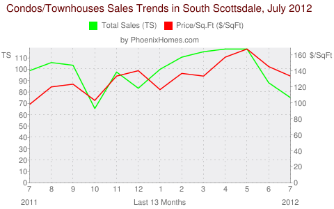 Condos/Townhouses Sales Trends in South Scottsdale, July 2012