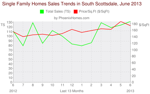 Single Family Homes Sales Trends in South Scottsdale, June 2013