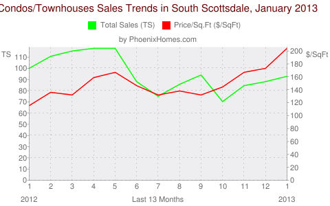 Condos/Townhouses Sales Trends in South Scottsdale, January 2013