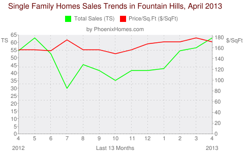 Single Family Homes Sales Trends in Fountain Hills, April 2013