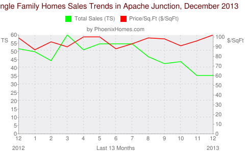 Single Family Homes Sales Trends in Apache Junction, December 2013