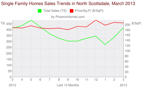 Single Family Homes Sales Trends in North Scottsdale, March 2013